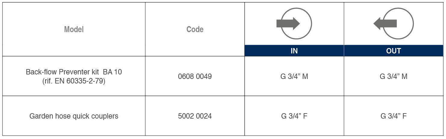 Backflow Preventer Kit BA10 tabelle 02