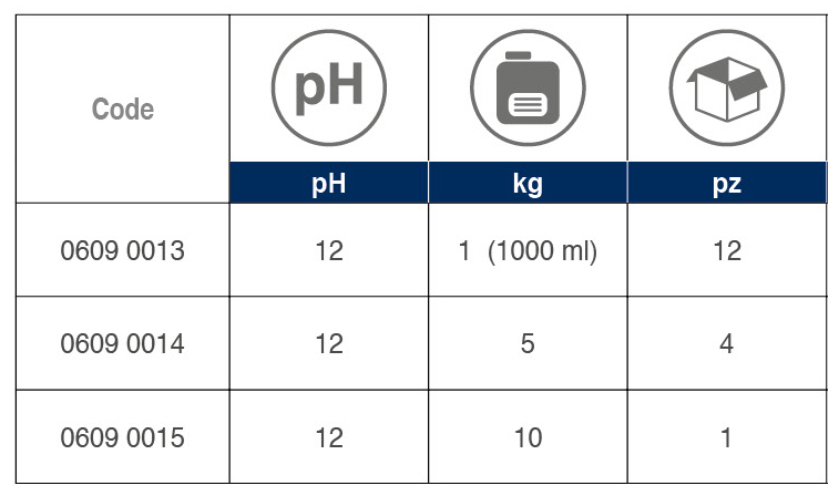 Eco Moto Detergent tabelle 01