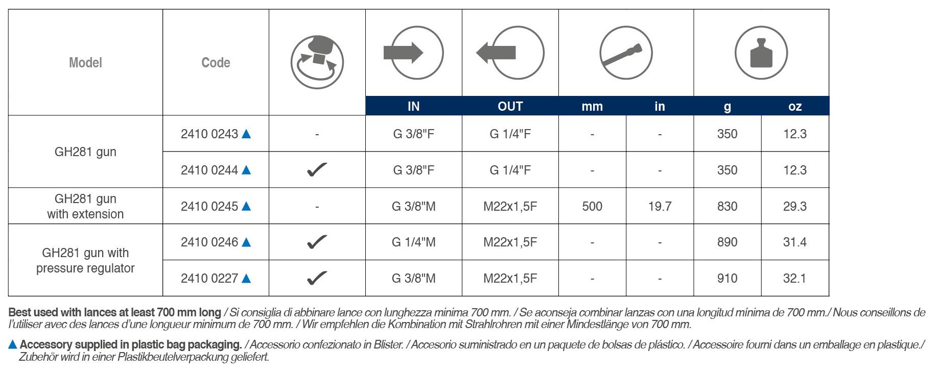 GH 281 tabelle 02