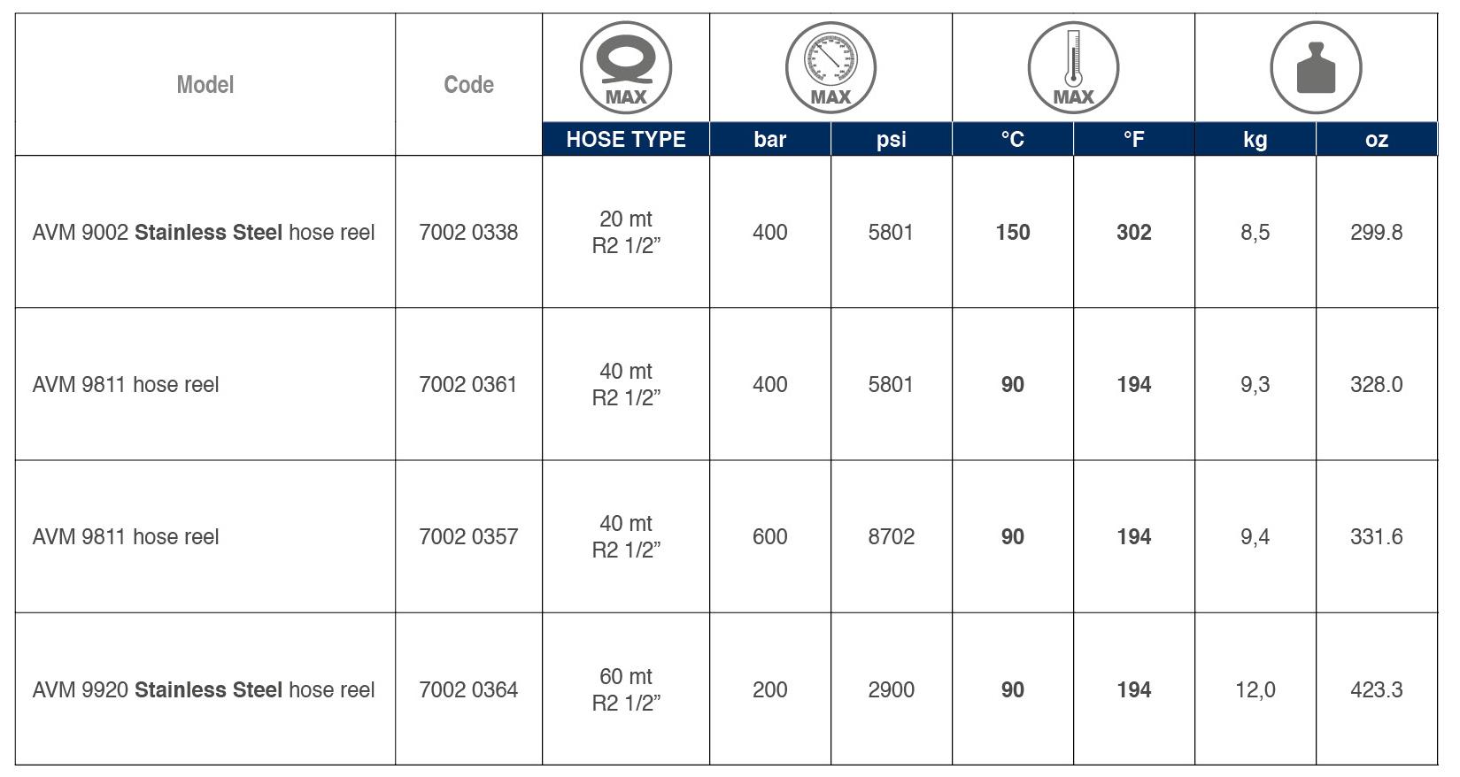 Hose Reel Type 3 tabelle 02