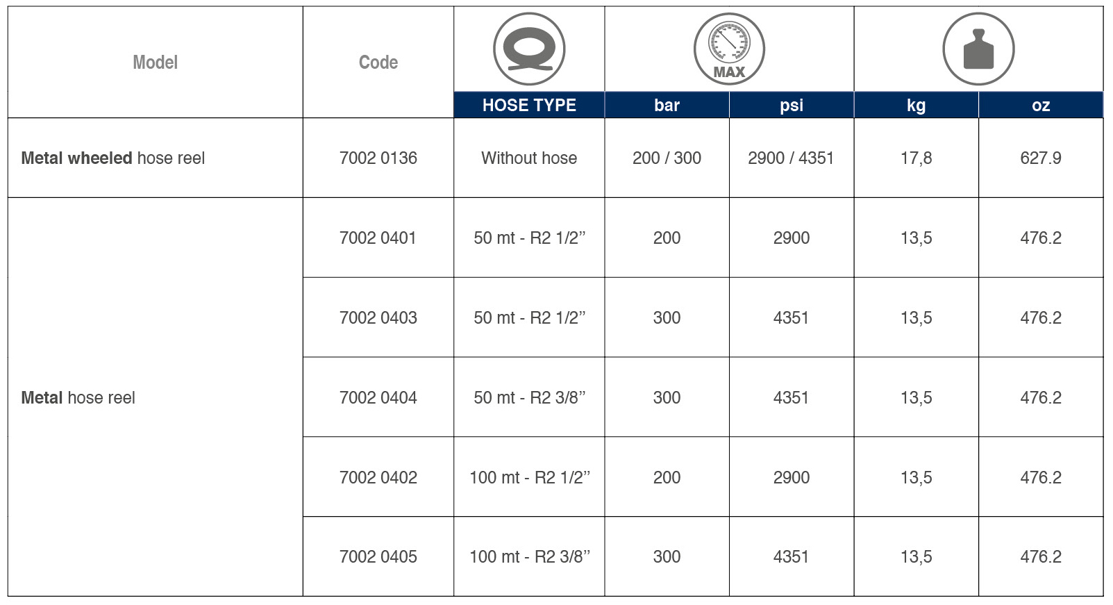 Hose Reel Type 4 tabelle 02