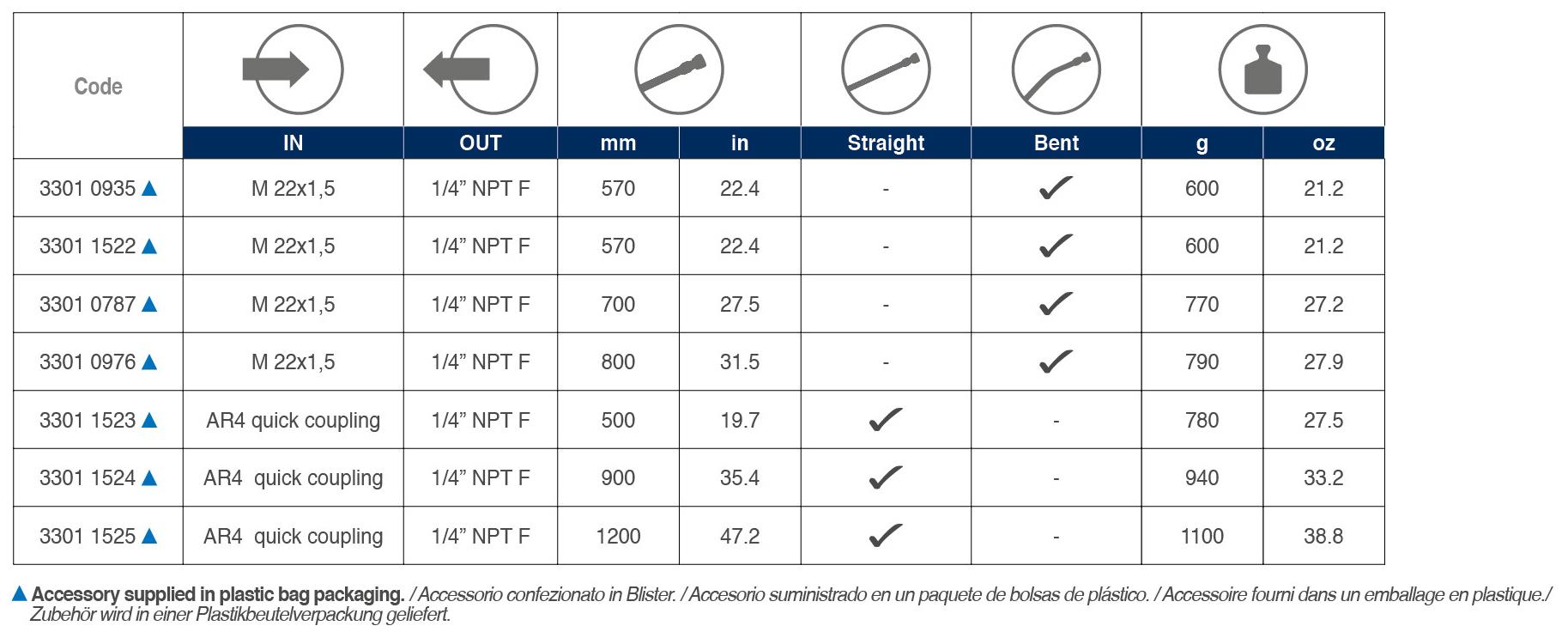 Lance Detergent Head tabelle 02