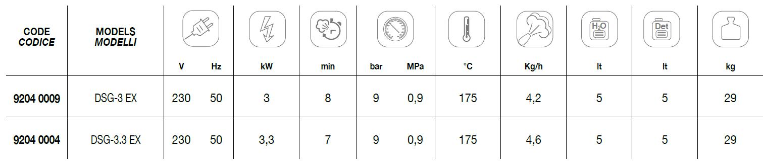DSG-3 EX + DSG-3.3 EX Technical Data