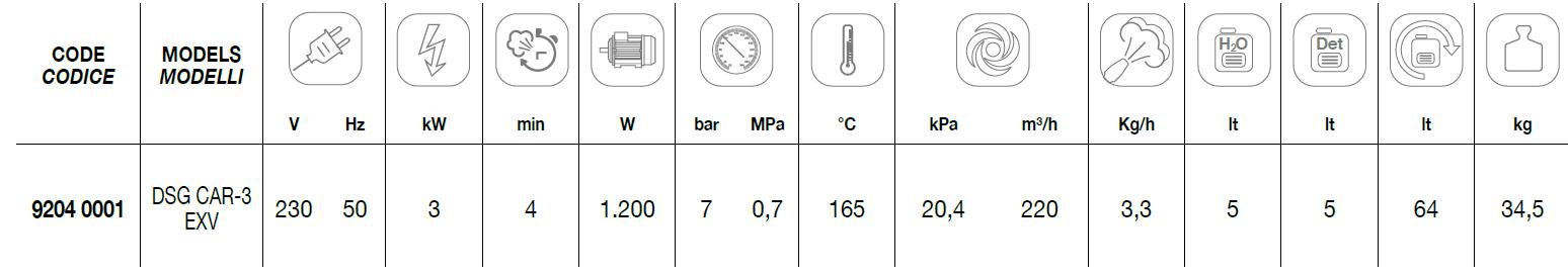 DSG CAR-3 EXV Technical Data