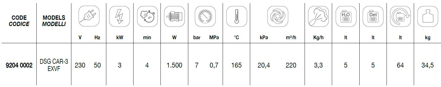DSG CAR-3 EXVF Technical Data