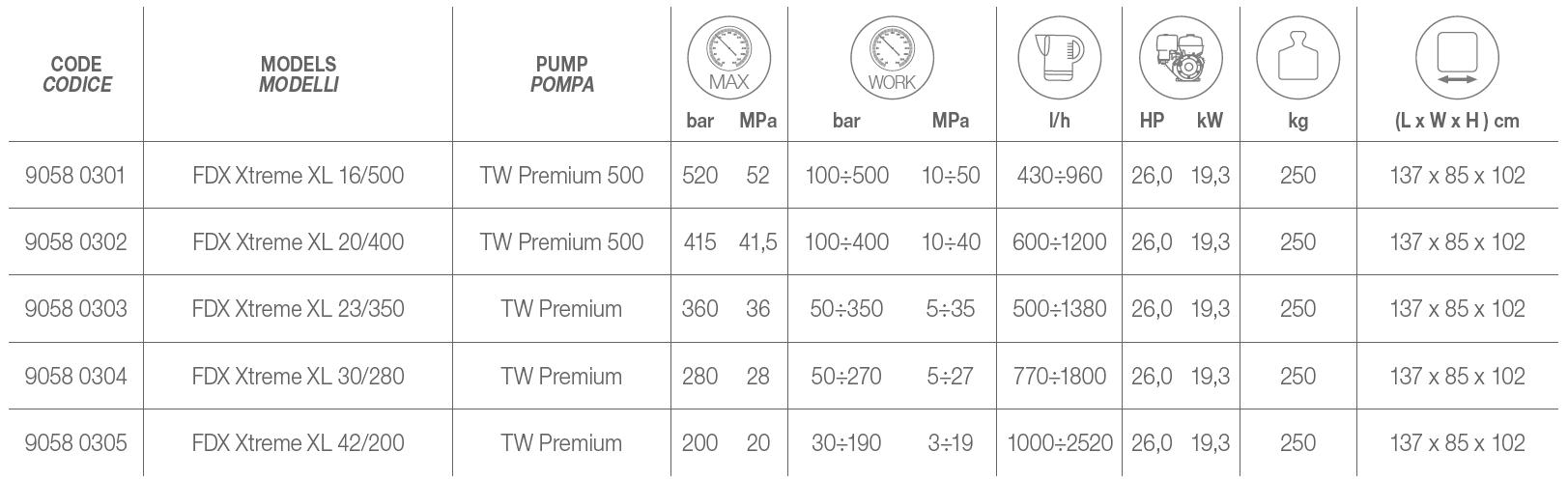 FDX XTREME XL Technical Data