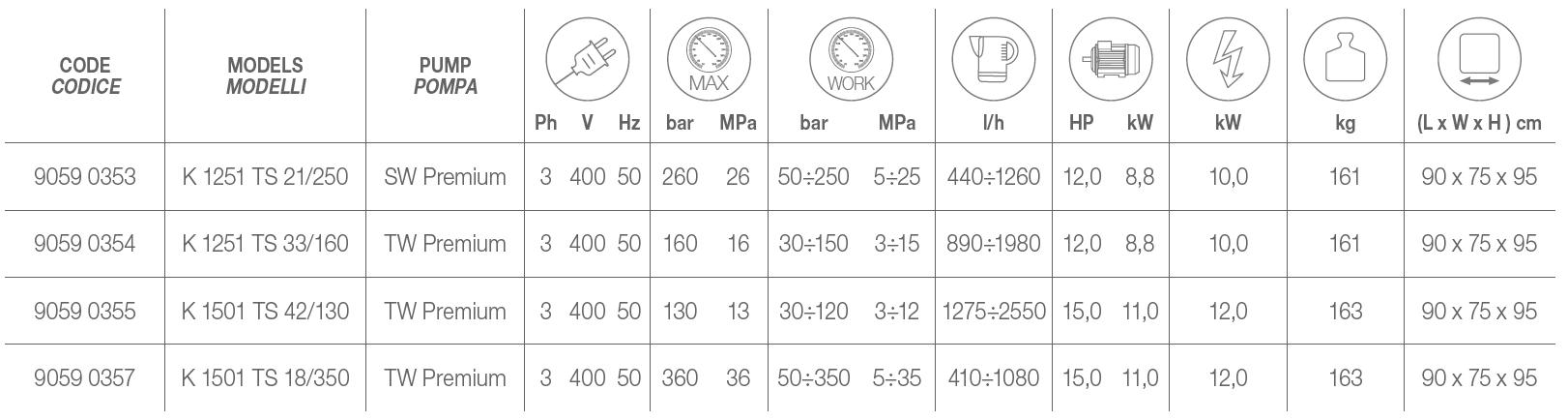 K 1251 TS Technical Data