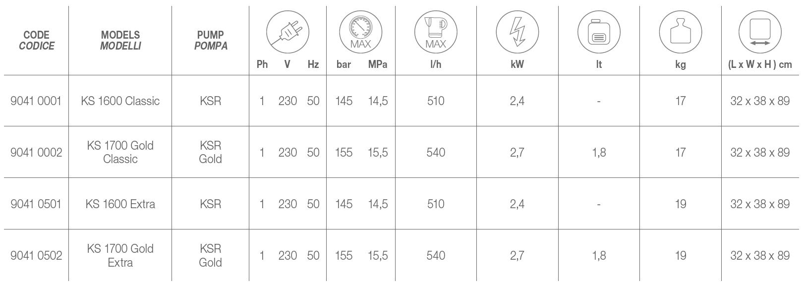 KS - KS GOLD Technical Data