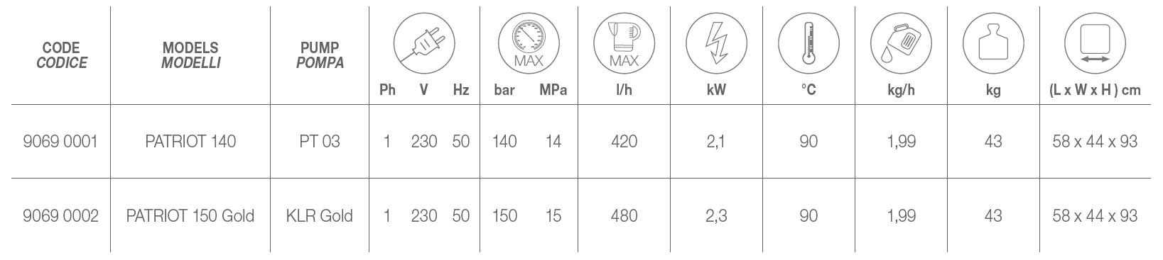 PATRIOT Technical Data