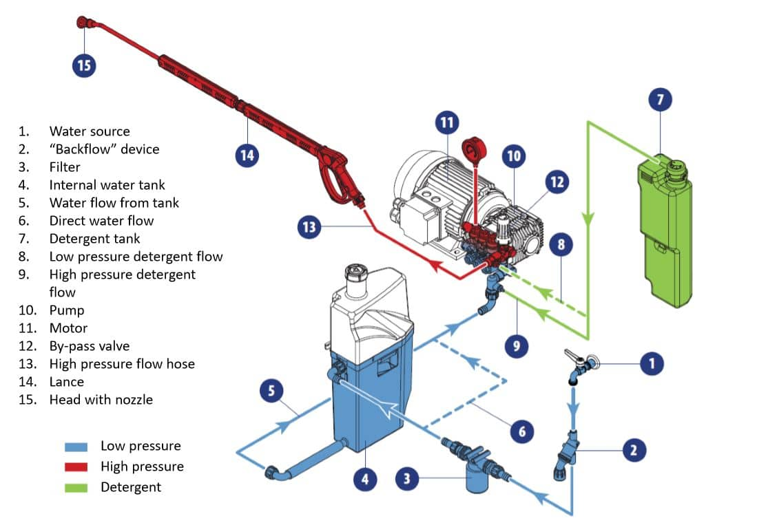 come funziona una idropulitrice Comet